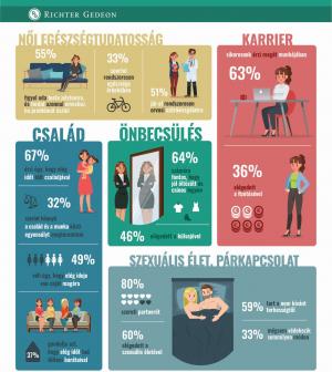 Valós túlterheltség mellett él a nők többsége