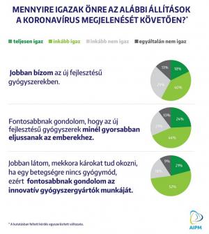 A magyarok közel háromnegyede szerint a védőoltás a koronavírus-járvány elleni harc egyik legfőbb eszköze